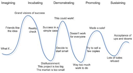Entrepreneur emotion curve